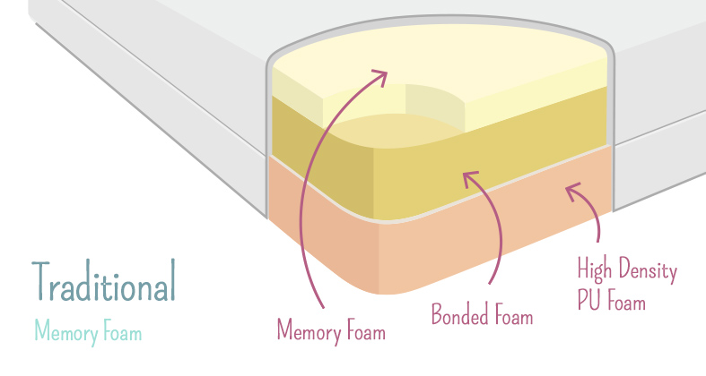 The 3 Main Types of Memory Foam Explained